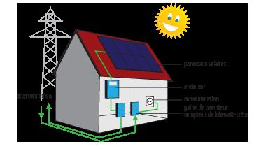 Injection réseau avec panneau photovoltaique