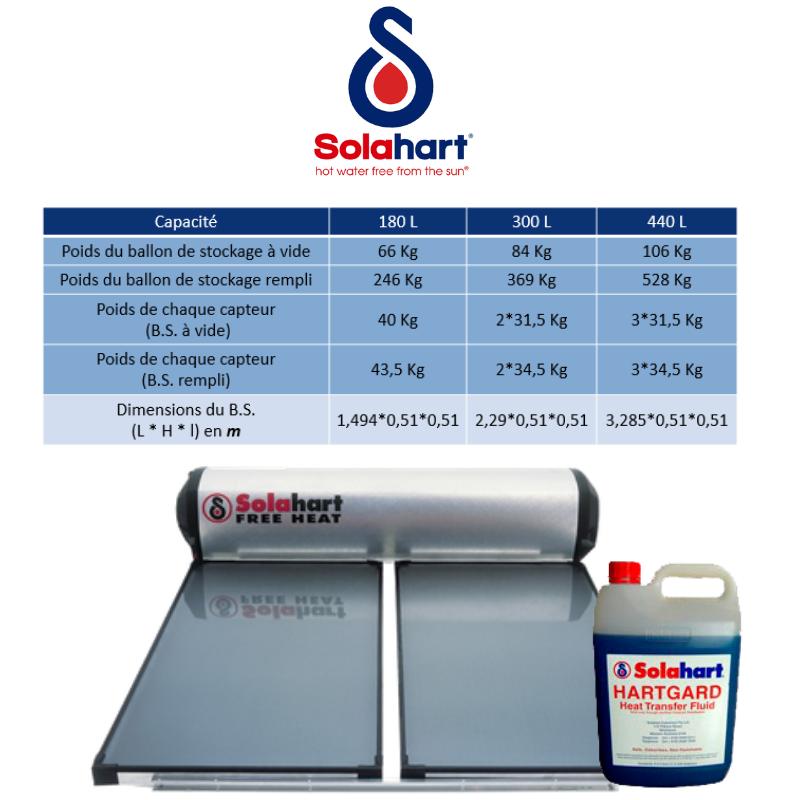 chauffe eau solaire Solahart - Gell Hartgard
